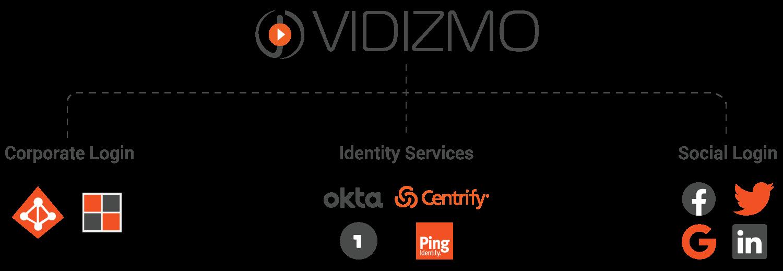 Identity-Providers