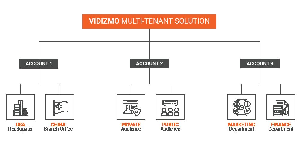 Different Use Cases Require Autonomous Management