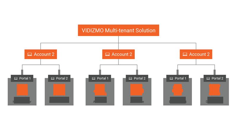 Multiple Autonomous Video Portals