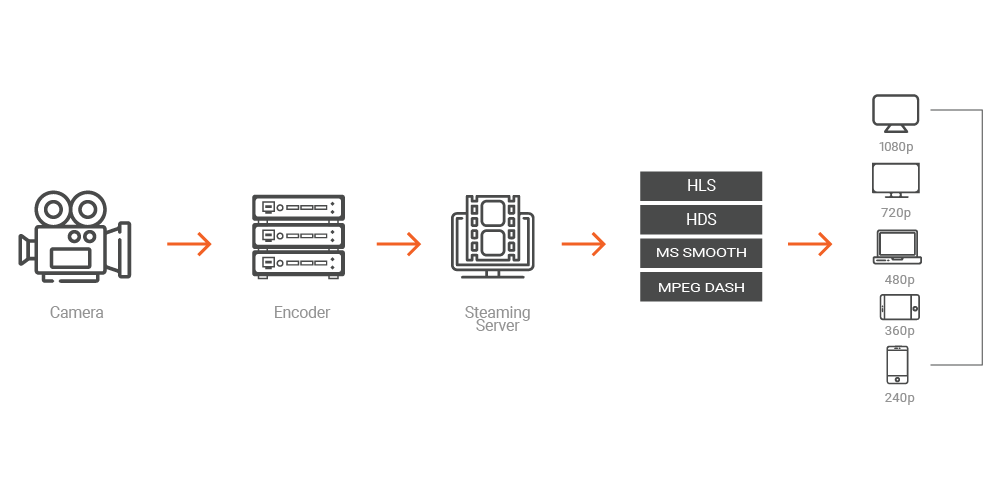 Reduce Complexity Through Widely Supported HLS Streaming