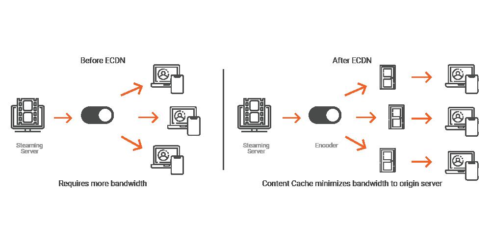 Resolve Enterprise Bandwidth Challenges Behind the Firewall